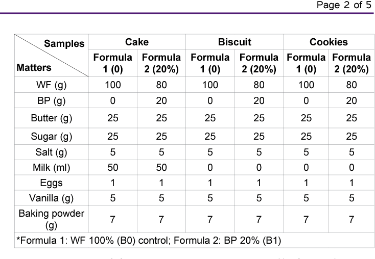 PDF] Effectiveness of Some Fortified Nutritional Products