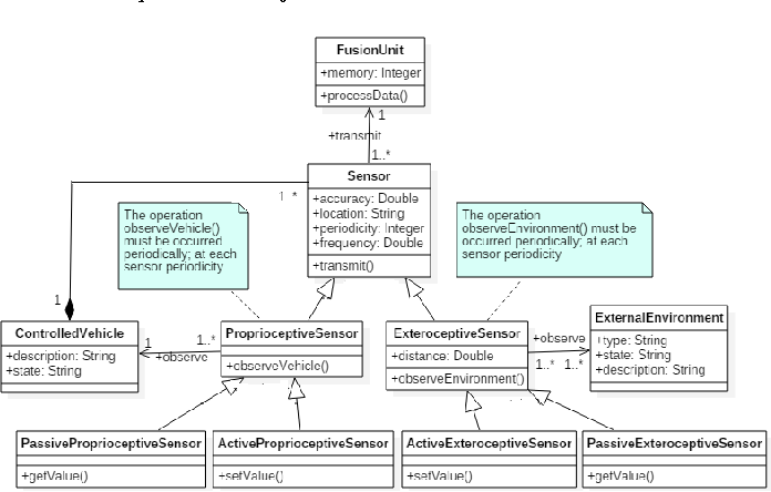 Figure 1 From Definition Of Design Patterns For Advanced Driver Assistance Systems Semantic Scholar