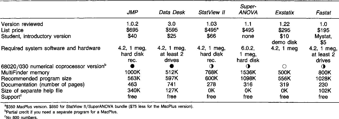 PDF] Statistics Programs Designed for the Macintosh: Data