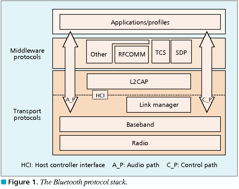 Figure 1 from An overview of the Bluetooth wireless