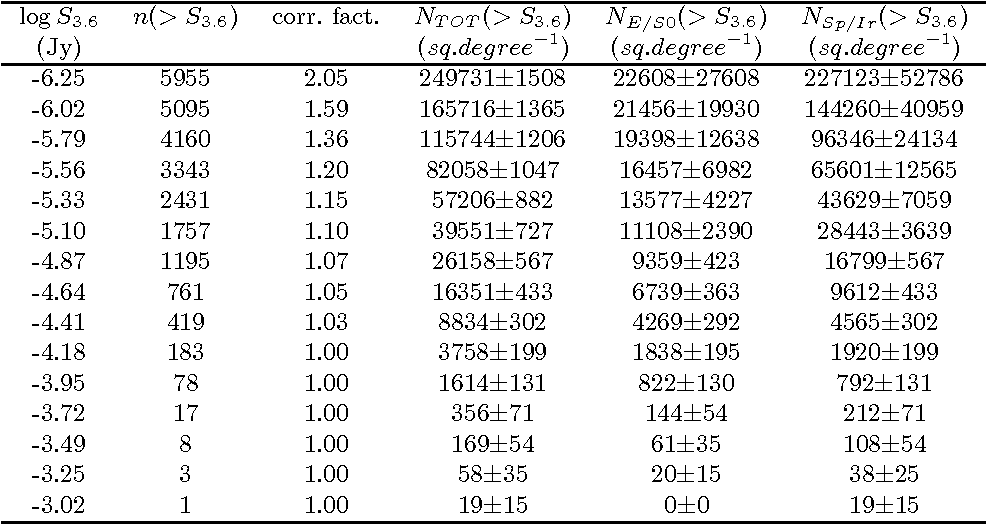 Table 1 from Cosmic evolution of the galaxy's mass and