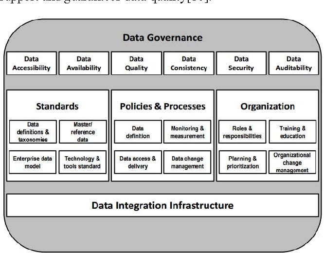 Figure 2 from Data Governance Framework for Big Data