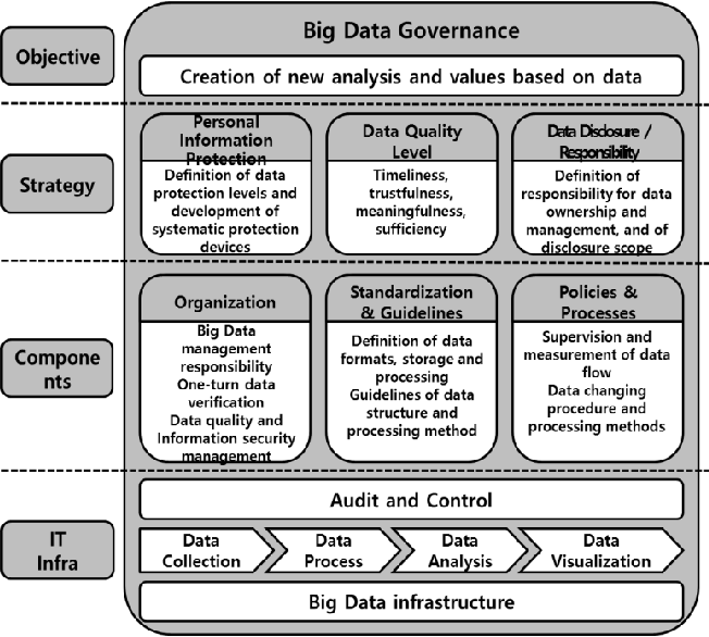 Figure 3 from Data Governance Framework for Big Data