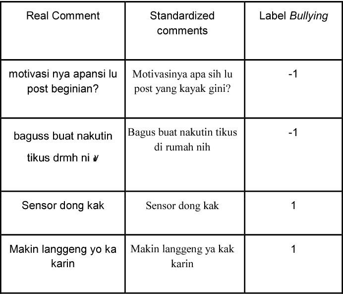 Cyberbullying comment classification on Indonesian Selebgram