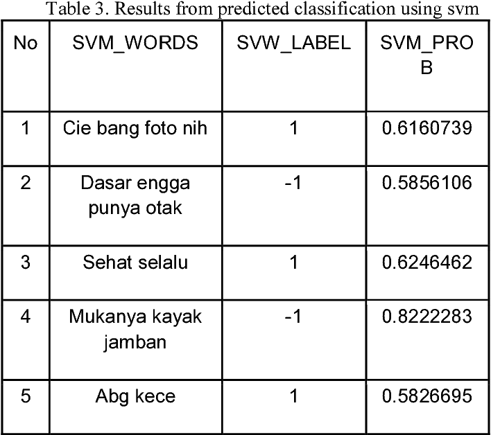 Figure 1 From Cyberbullying Comment Classification On