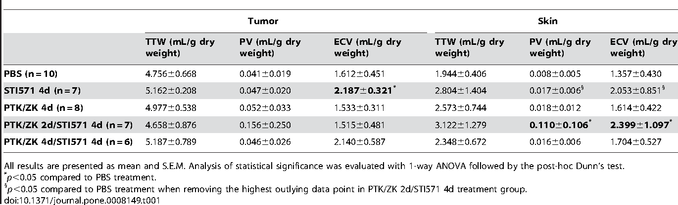 Table 1. Extracellular volume (ECV), plasma volume (PV) and total tissue water (TTW) measured in the animals treated with either PBS, PTK/ZK, STI571 as well as short and long term combination treatment.