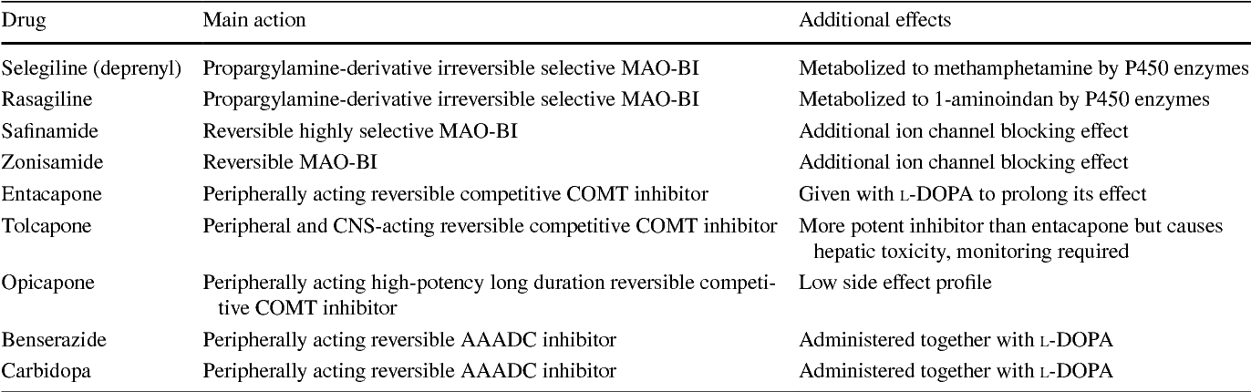 Table 1 from Inhibitors of MAO-B and COMT: their effects on