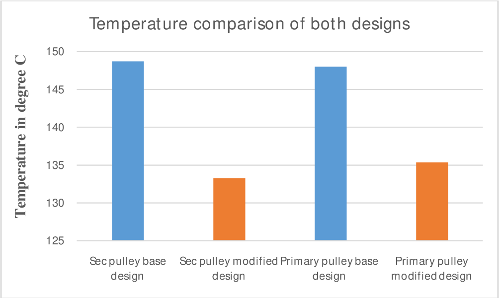 Figure 1 from A Study of Cooling of Continuously Variable
