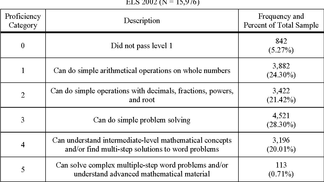 PDF] Ordinal Regression Analysis: Using Generalized Ordinal