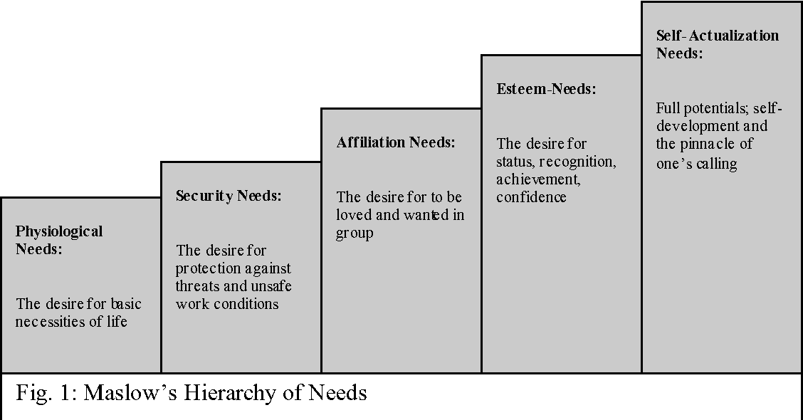 Figure 1 from Teachers Job Satisfaction and Motivation for