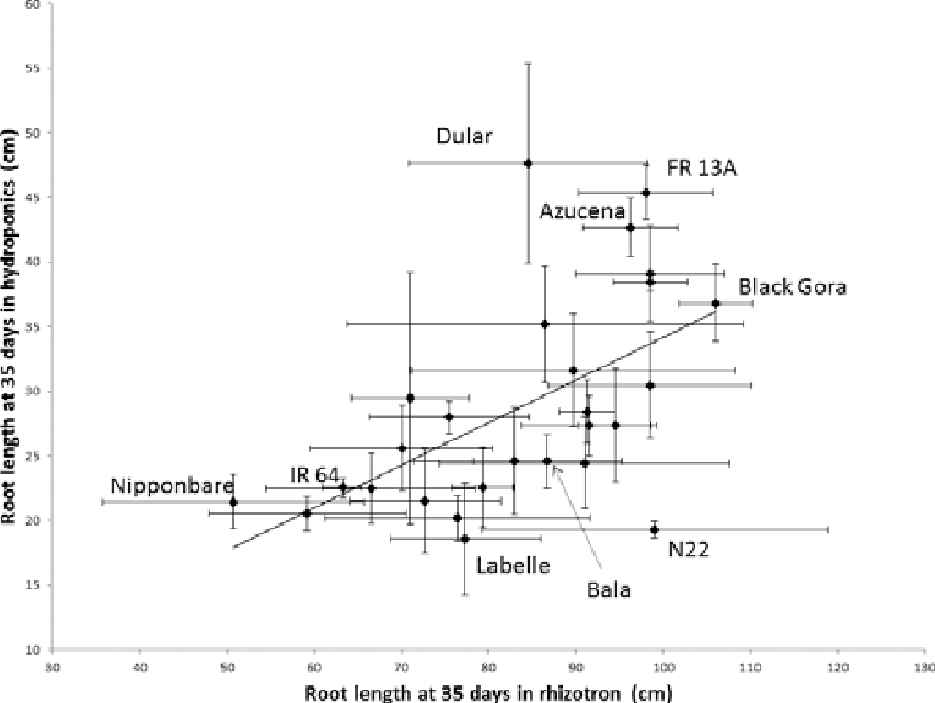 Comparing simple root phenotyping methods on a core set of rice genotypes.  | Semantic Scholar