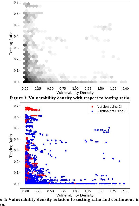 Figure 3 from VulinOSS: A Dataset of Security