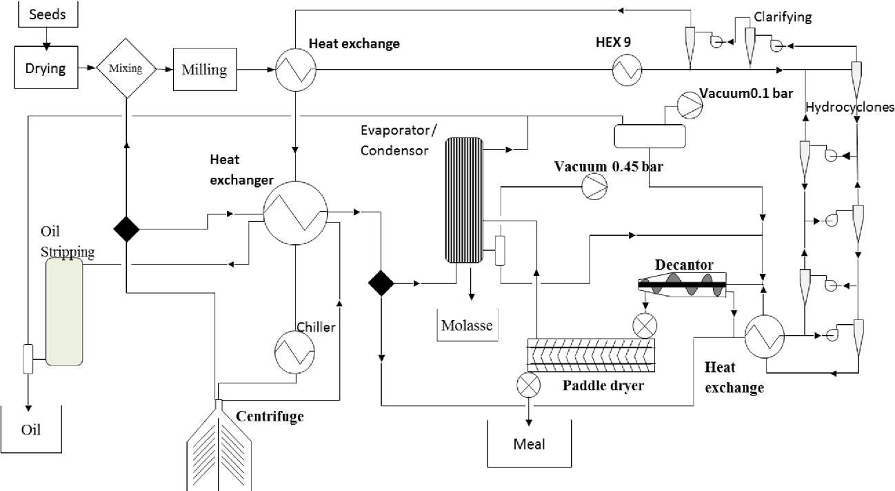 Pdf Hot Ethanol Extraction Economic Feasibility Of A New And Green Process Semantic Scholar