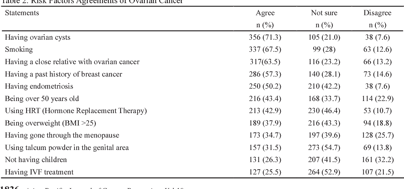 Pdf Awareness Of Risk Factors Symptoms And Time To Seek Medical Help Of Ovarian Cancer Amongst Omani Women Attending Teaching Hospital In Muscat Governorate Oman Semantic Scholar