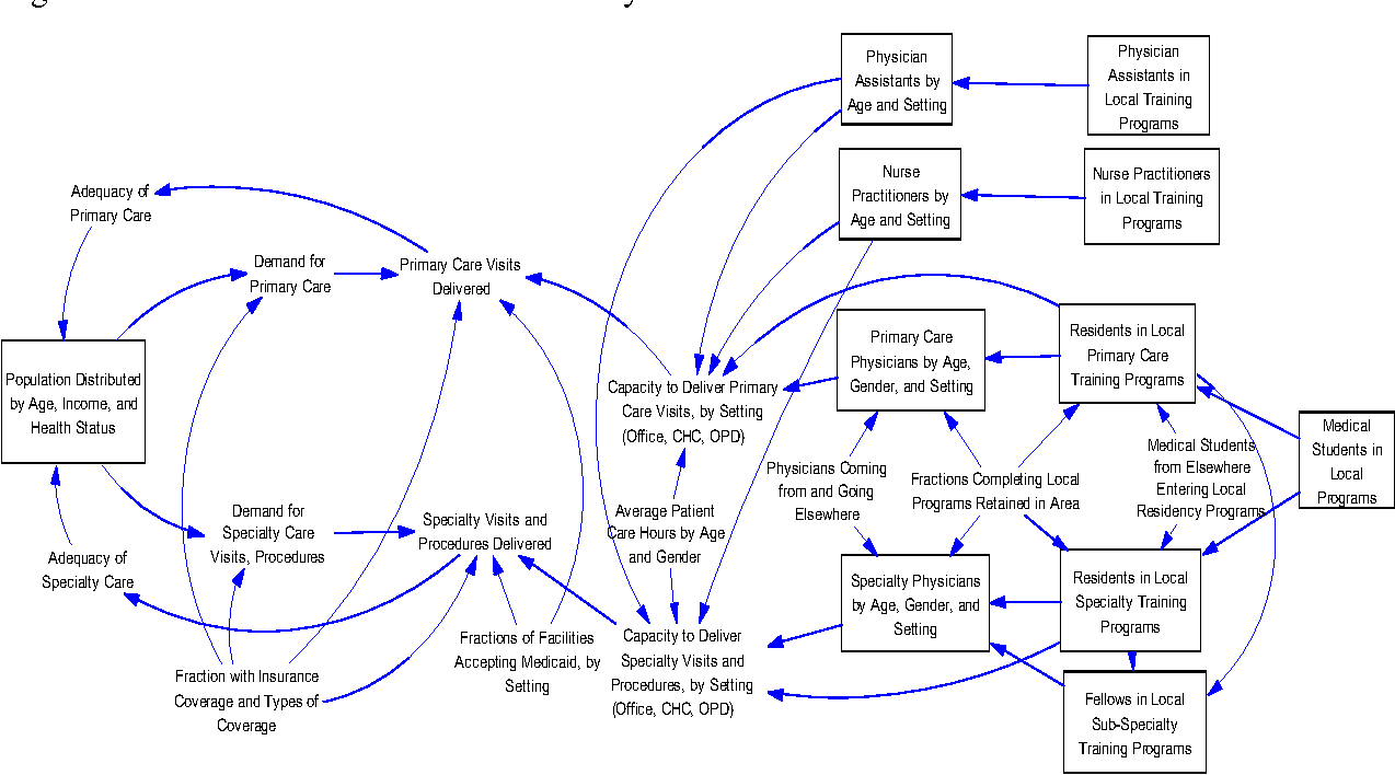 Figure 1 from Local Area Physician Workforce Planning Model