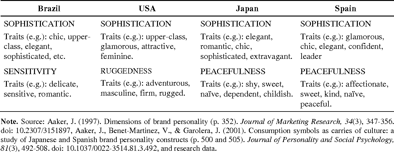 Table 3 from Brand personality dimensions in the Brazilian