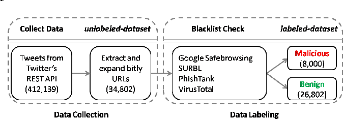 Figure 1 from bit ly/malicious: Deep dive into short URL