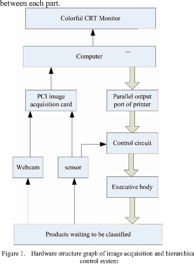 Figure 1 From Agricultural Product Quality Control System Design Based On Pid Control Semantic Scholar