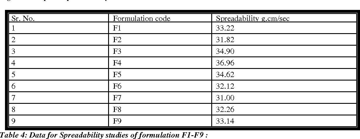 Formulation and evaluation of topical nano emulgel of adapalene | Semantic  Scholar