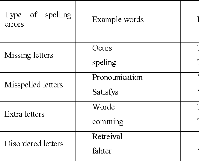 Table I from Metrics for evaluating phonetics machine