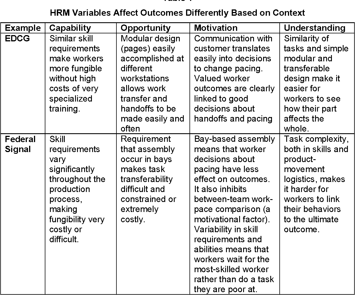 PDF] On the Interface Between Operations and Human Resources