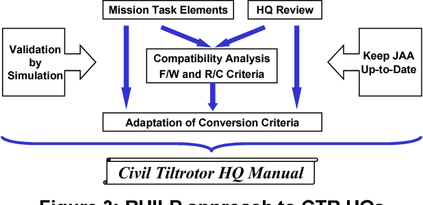 PDF] First Steps in the Development of Handling Qualities Criteria ...