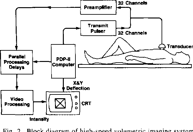 Figure 2 from High-speed ultrasound volumetric imaging system. I.  Transducer design and beam steering | Semantic ScholarSemantic Scholar