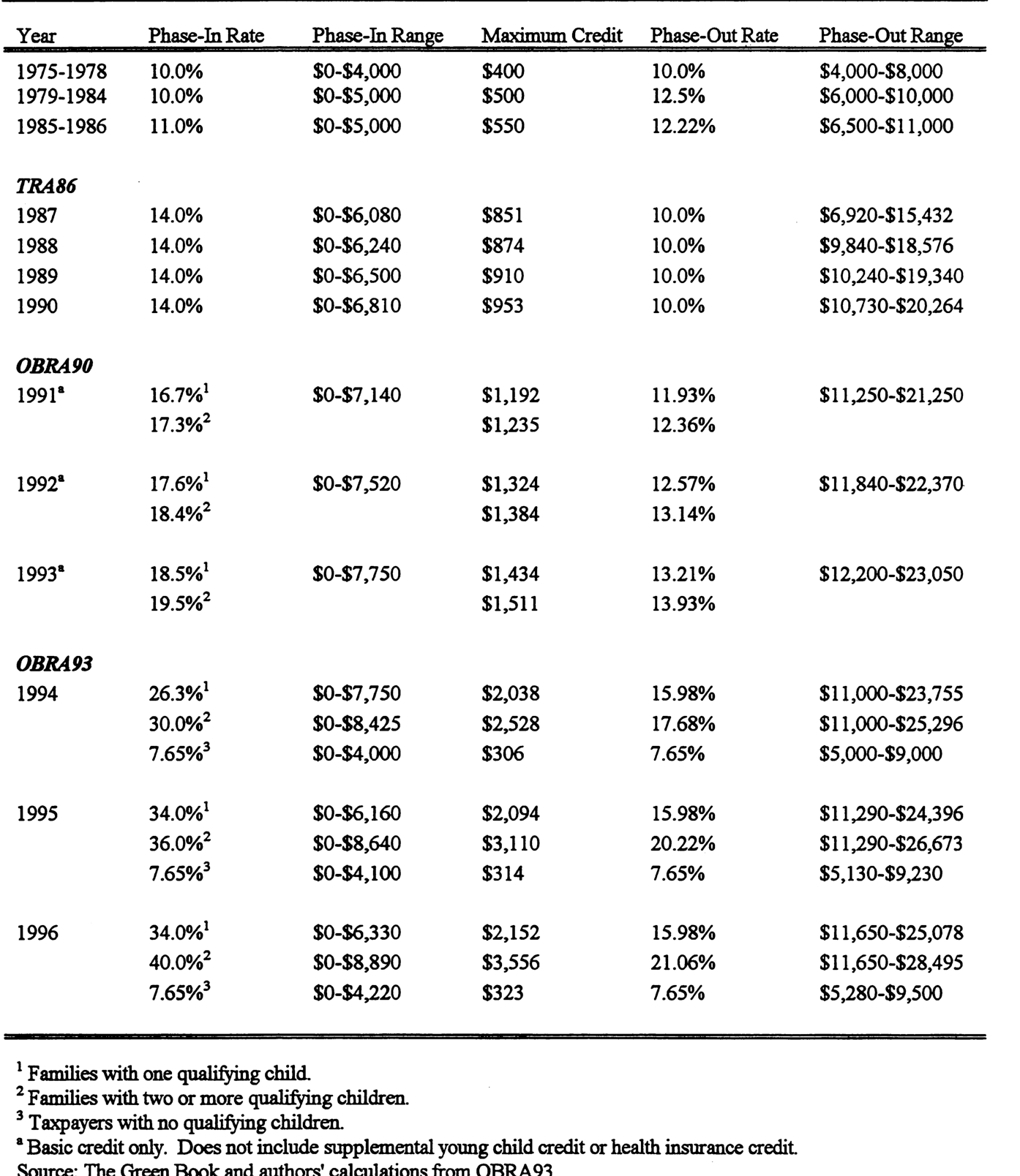Table 1 From The Earned Income Tax Credit And The Labor