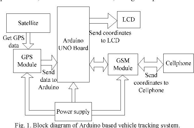 Figure 4 From Real Time Google Map And Arduino Based Vehicle Tracking System Semantic Scholar