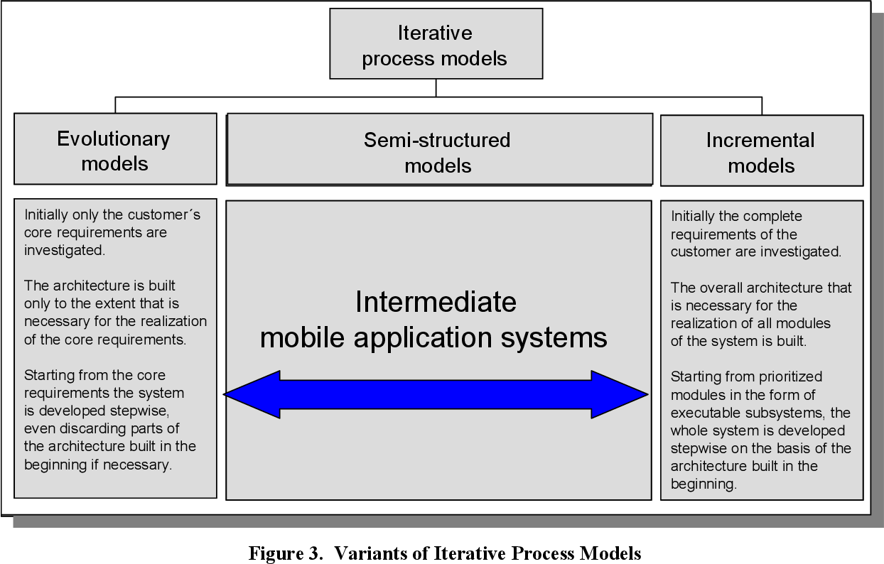 PDF] Iterative Process Models for Mobile Application Systems A ...