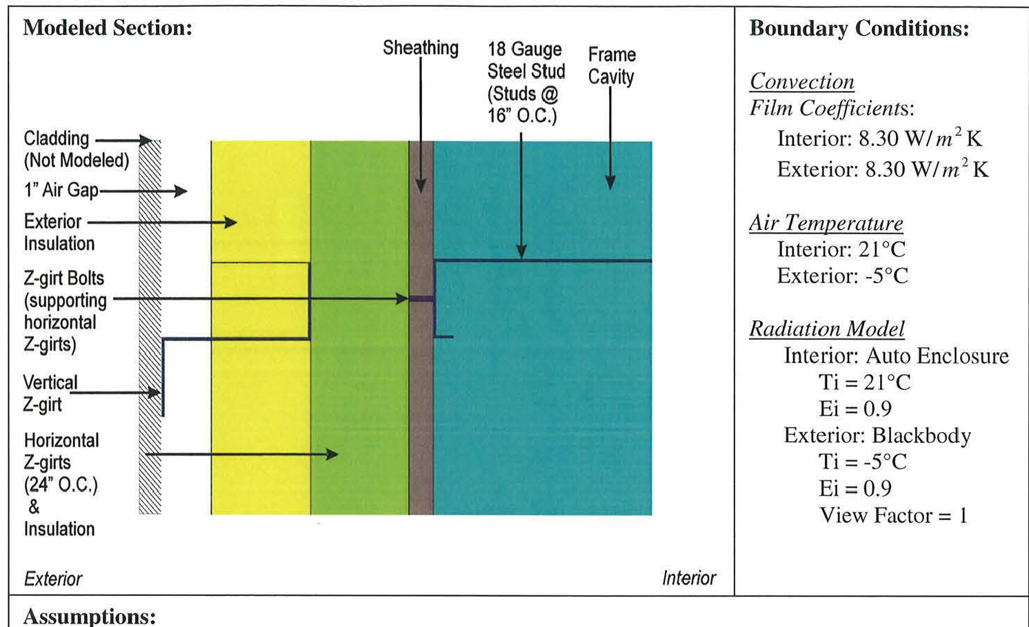 PDF] Real R-Value of Exterior Insulated Wall Assemblies