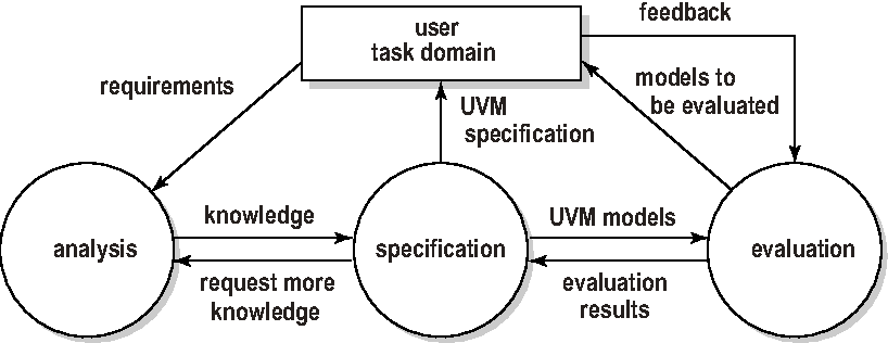 Figure 1 From A Plea For A Poor Man S Hci Component In Software Engineering And Computer Science Curricula After All The Human Computer Interface Is The System Semantic Scholar