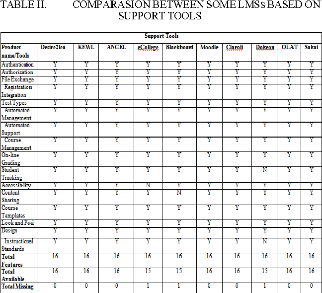 A comparative study of moodle with other e-learning systems
