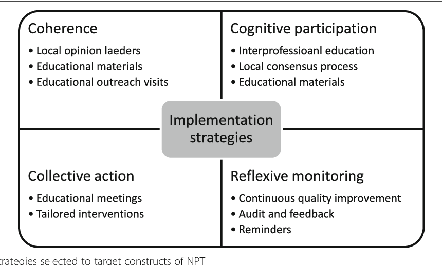 Developing an implementation strategy for a digital health