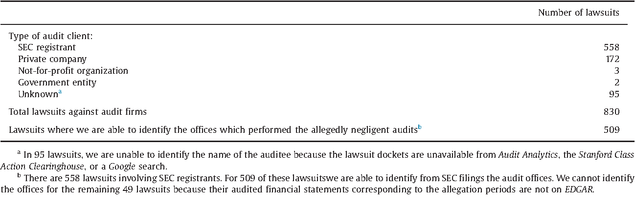 Accounting misstatements following lawsuits against auditors