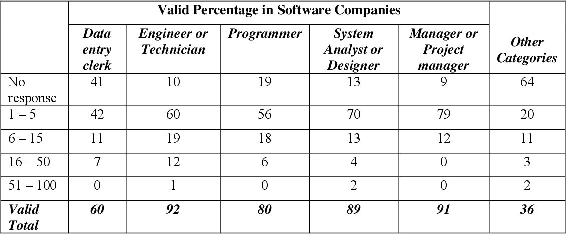 Table 4 From A Profile Of Nigeria S Software Industry Semantic Scholar