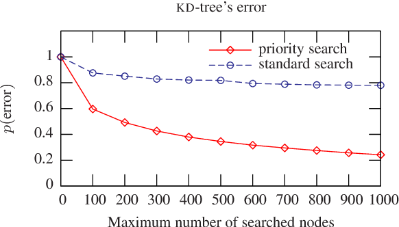 Optimised KD-trees for fast image descriptor matching