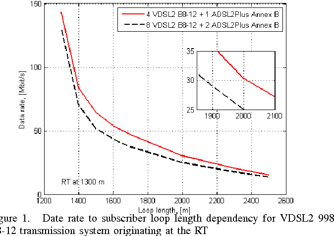 Figure 1 from Capacity analysis of RT-based VDSL2 copper