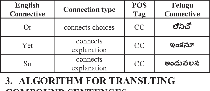 Figure 1 from Discourse Translation from English to Telugu