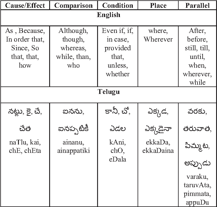 Table 2 from Discourse Translation from English to Telugu