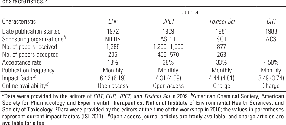 PDF] Evaluation Criteria for Publishing in Top-Tier Journals in ...
