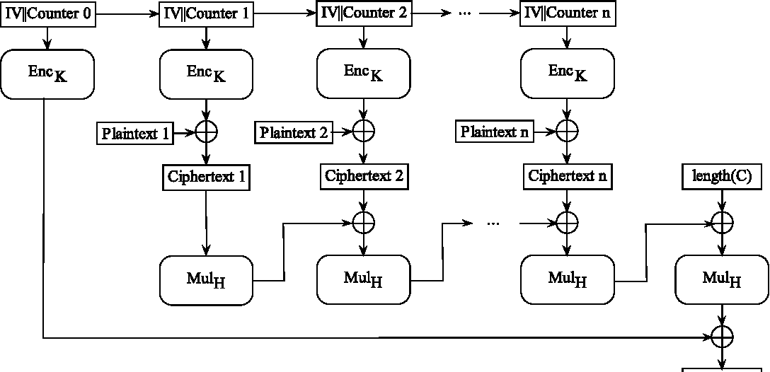 Figure 2 from Faster and Timing-Attack Resistant AES-GCM