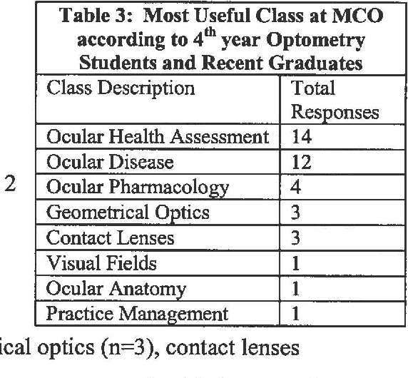 Table 3 From Assessing The Michigan College Of Optometry S Curriculum And Admissions Process Semantic Scholar
