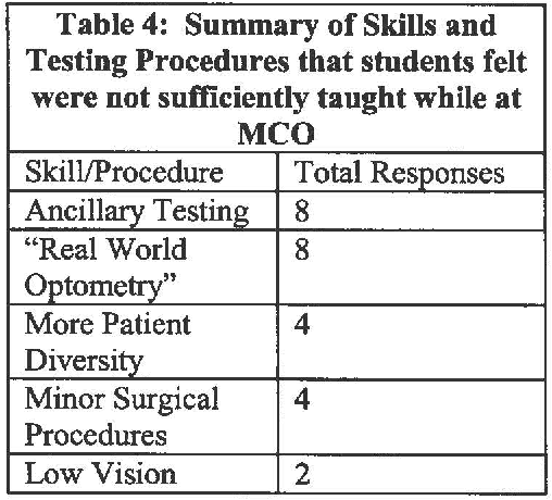 Table 4 From Assessing The Michigan College Of Optometry S Curriculum And Admissions Process Semantic Scholar