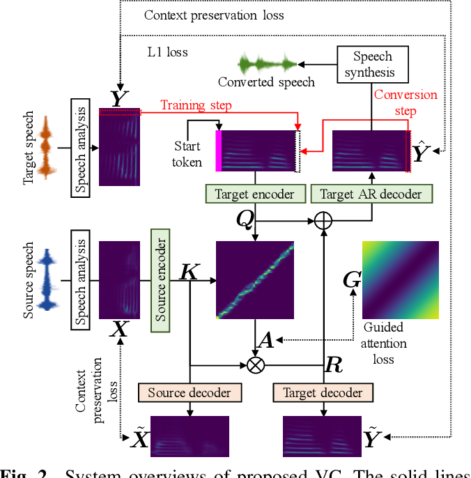 Figure 2 from ATTS2S-VC: Sequence-to-sequence Voice