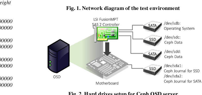 Figure 1 from Ext4, XFS, BtrFS and ZFS Linux file systems on
