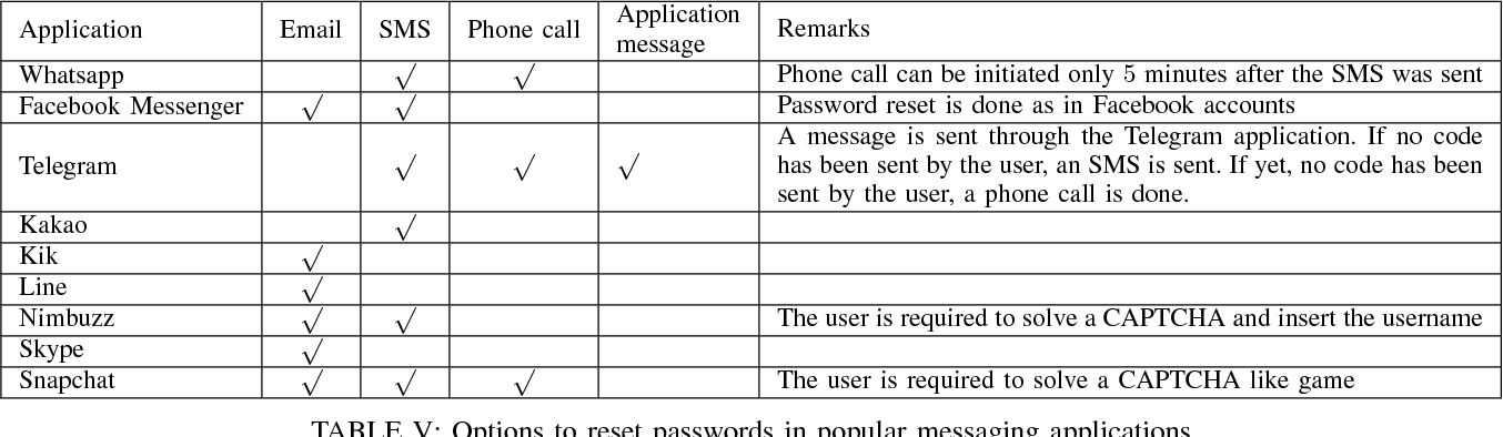 Table V from The Password Reset MitM Attack - Semantic Scholar