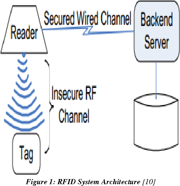 Figure 1 from Detecting Cloning Attack in Low-Cost Passive
