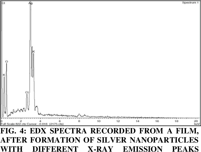 Figure 4 from BIOLOGICAL SYNTHESIS OF SILVER NANOPARTICLES
