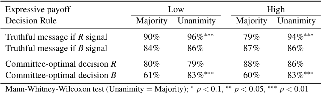 A Rationale For Unanimity In Committees Semantic Scholar